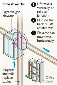 How Do Elevators Work Diagram