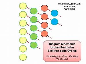 Media Pembelajaran Diagram Mnemonic Pengisian Orbital Ucle Wigly