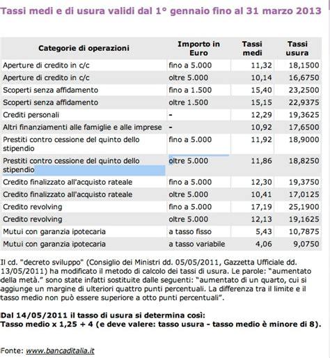 tasso usura il tallone d achille marzo 2013