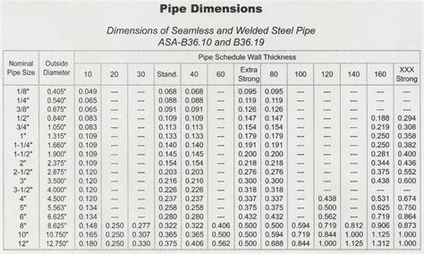 pipe od sizes pipe dimensions attconlinecoursesorg