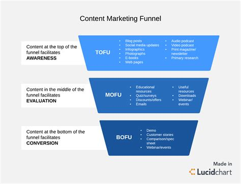 marketing funnel template 4 phases of a winning content marketing funnel lucidchart