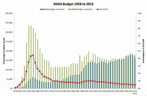NASA Budget GDP Percentage - Pics about space