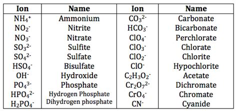 Rules For Naming Ionic Compounds  Video & Lesson
