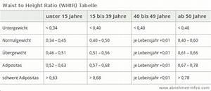 Körpergewicht Berechnen : whtr rechner waist to height ratio berechnen abnehmen ~ Themetempest.com Abrechnung