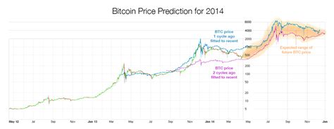 bitcoin price prediction cexio official blog