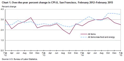 us bureau of labor statistics cpi consumer price index us bureau of labor statistics