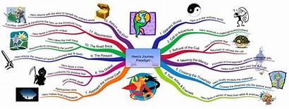 Journey Hero Heros Diagram Archetype Map Leadership