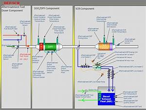 Paccar Wiring Diagram Def System Paccar Engine Wiring