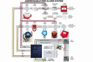 Fire Security Project Fire Alarm
