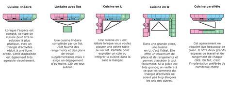 tringle cuisine cuisine ikea triangle activites appartement malin