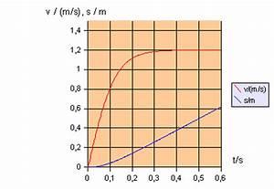 Geschwindigkeit Internet Berechnen : f r einen der verwendeten trichter liefertdie rechnung folgende verl ufe von fallgeschwindigkeit ~ Themetempest.com Abrechnung