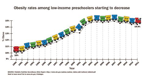 cru obesity rates fall among low income preschooler 307 | child obesity drop 2013