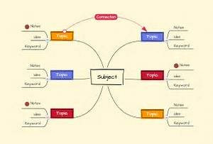 mind map essay essay questions for high school students legal  video incorporee · how to outline and finish an essay in the mind mapping software writing an essay in a mindmap using a mind maps have many applications