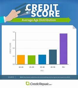 Credit Score Trends in the USA - CreditRepair.com