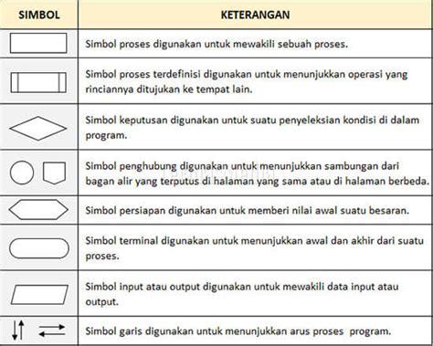 Struktur Kontrol Java Dan Simbol Bagan Alir (flowchart Time Table For Study At Home Class 7 12 Commerce Schedule Formula 1 Melbourne Upsc Mains 2016 Train Bhiwani To Delhi Gurgaon Rewari 10 Hours Of Howrah Tarakeswar