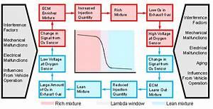 How Do Lambda Sensors Work