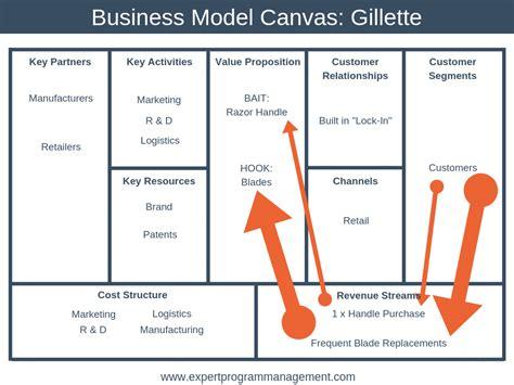 Multi Sided Platform Business Model Canvas Google Search