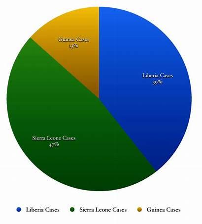 Ebola Outbreak Pie Chart Virus Leone Sierra
