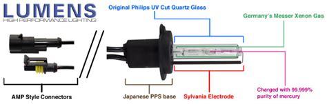 Hid Bulb Diagram by Lumens Xenon Hid Conversion Kits Bulbs