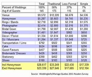 wedding planner how much does a wedding planner make With how much money do wedding photographers make