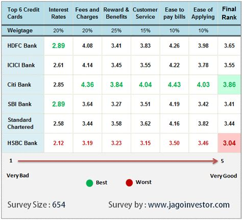 The icici bank credit card is what you need. Best Credit Card In India - Review of top 6 cards