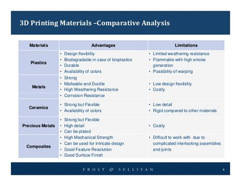 Mapping the Market for 3D Printing Materials