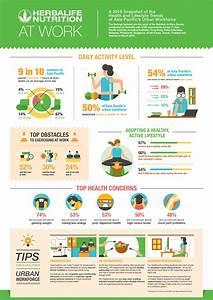 Herbalife's Nutrition At Work Survey Reveals Majority of ...
