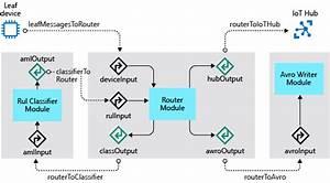 Tutorial  Create And Deploy Custom Modules
