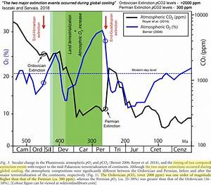Permian extinction occurred during low CO2, cooler climate ...