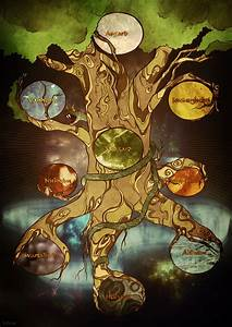 Yggdrasil | Viking | Pinterest