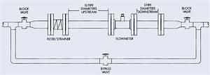 How To Install Gas Turbine Flowmeter Correctly