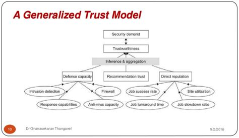 Types Of Trust Models Pictures To Pin On Pinterest