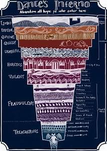 Dante U2019s Inferno  A Helpful Diagram To Eternal