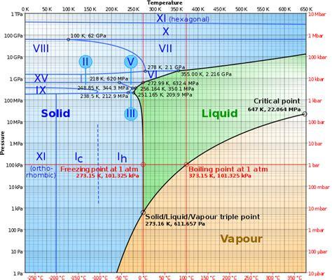 Argon Phase Diagram Triplepoint