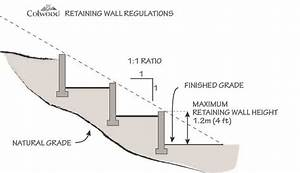 Retaining Wall  In This Diagram The Bitmen Coating Forces