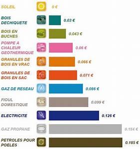 Chauffage D Appoint électrique Le Plus économique : chauffage electrique le plus economique ~ Premium-room.com Idées de Décoration
