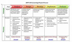 applying project based learning to design teaching part 4 With e learning strategy template