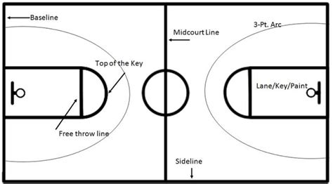 diagram  basketball court labeled basketball court top