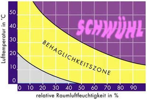 Luftfeuchtigkeit Deutschland Tabelle  Klimaanlage Und
