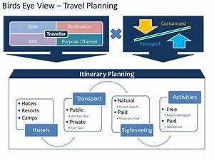 Travel Planning Process Flowchart
