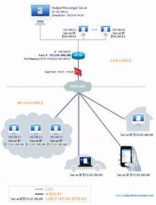 Connect To Office Messenger Server From Internet