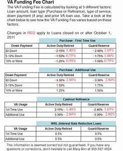 Va Funding Fee Changes Effective October 1 2011 Realpro