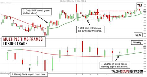 swing trader swing trading with time frames trading setups