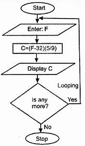 Download Free Software Software Convert C Program Flowchart