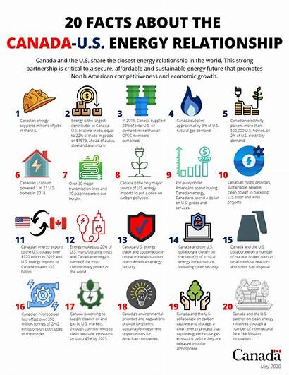 Energy Facts Canada Relationship Related