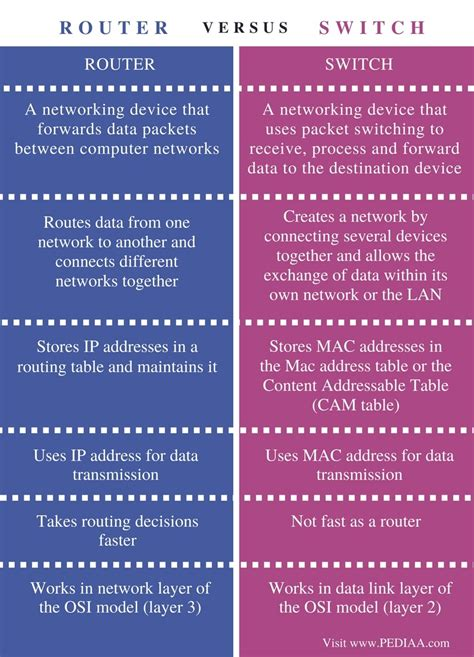 difference between router and switch pediaa