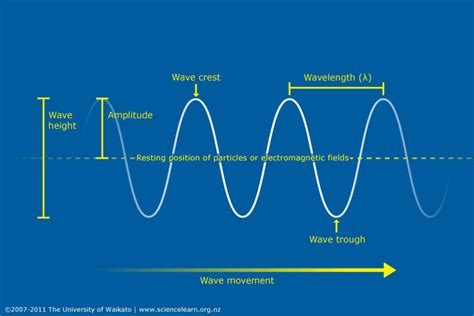 Light Wave Definition by Wave Length Height And Frequency Science Learning Hub