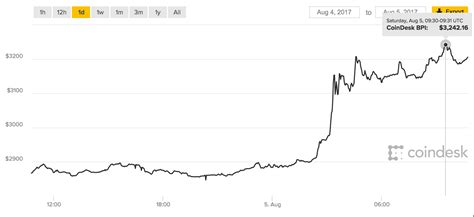 Bitcoin to united states dollar chart for last 5 years. Bitcoin news LIVE: Latest prices as Bitcoin cash falls but Bitcoin steady   City & Business ...