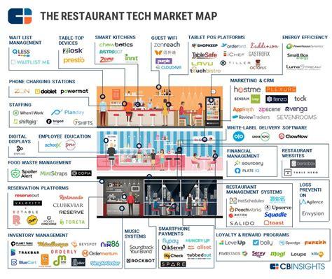 amazonia si鑒e social restaurant startup le app per mangiare che non puoi perdere