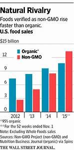 Organic vs. Non